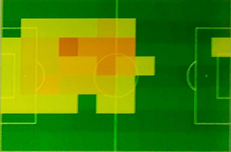 Mapa de calor DFC